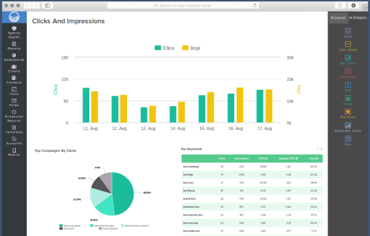 adwords reporting dashboard clicks and impressions