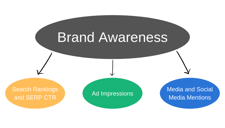 Marketing KPIs for Brand Awareness: Search Rankings and SERP CTR, Ad Impressions, Media and Social Media Mentions.