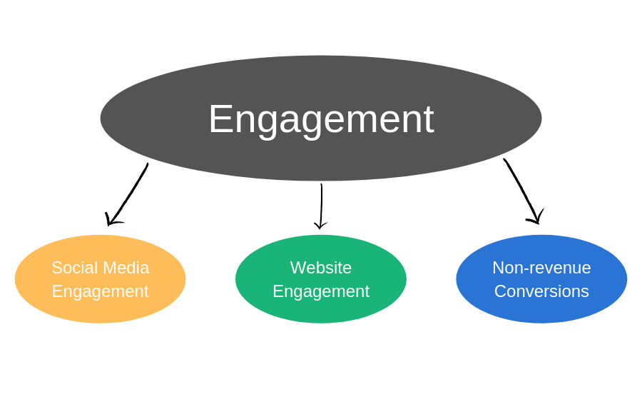 Engagement KPIs: Social Media Engagement, Website Engagement, Non-Revenue Conversions.